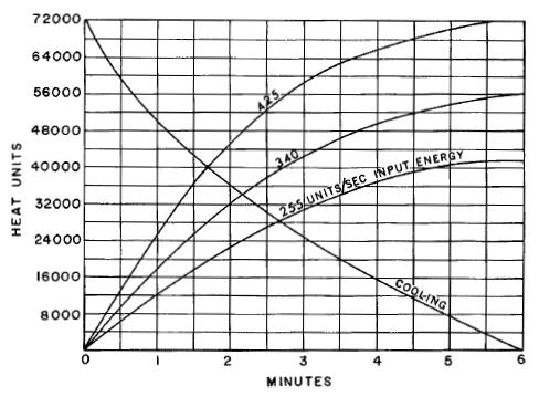 Vychlazovaci a zahrivaci charakteristika