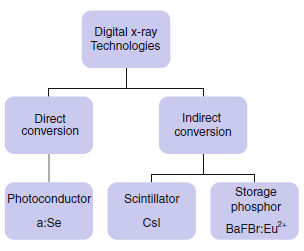 Digitalni detektory deleni