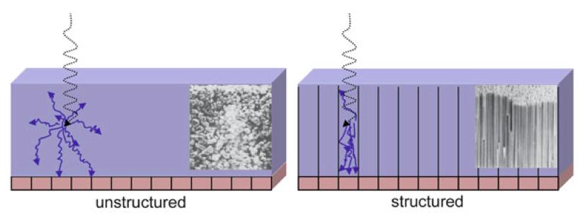 Nestrukturní a strukturní scintilátor