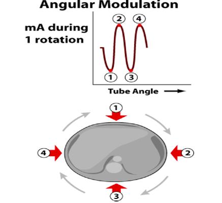 Angular ATCM