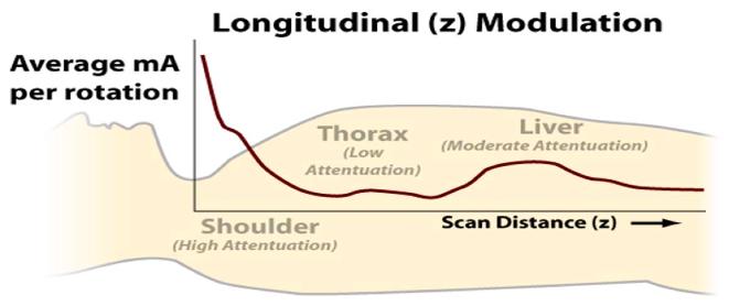 Longitudinal ATCM 2