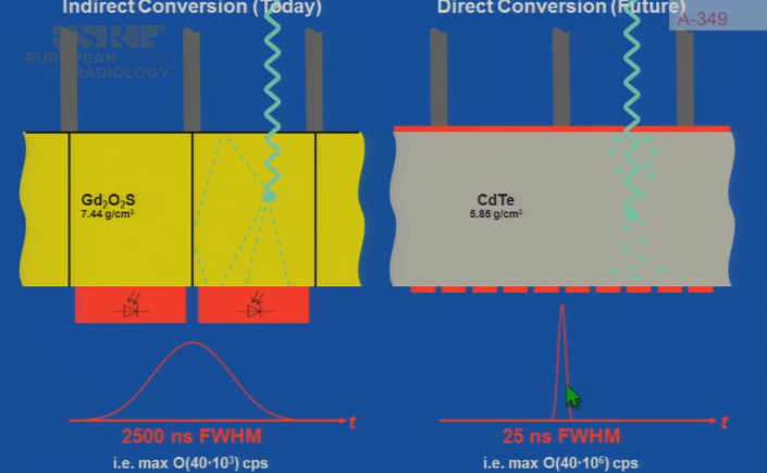 Indirect and direct conversion
