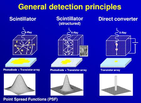 PSF_new_detectors